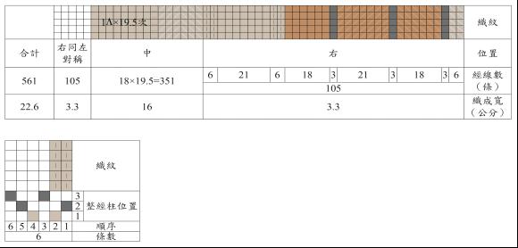 經線色紗排列順序與織紋圖