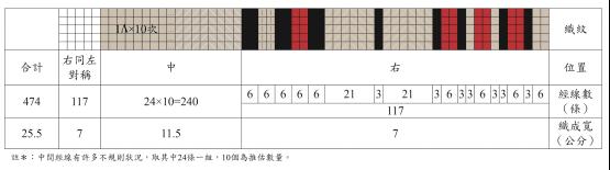 經線色紗排列順序