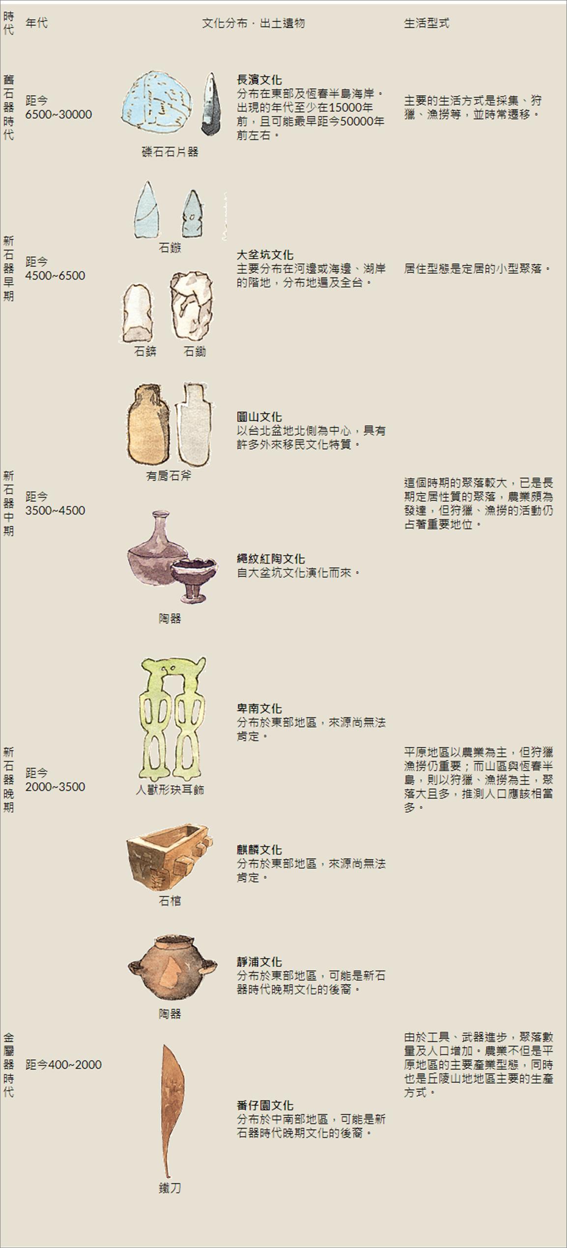 原住民文化年表