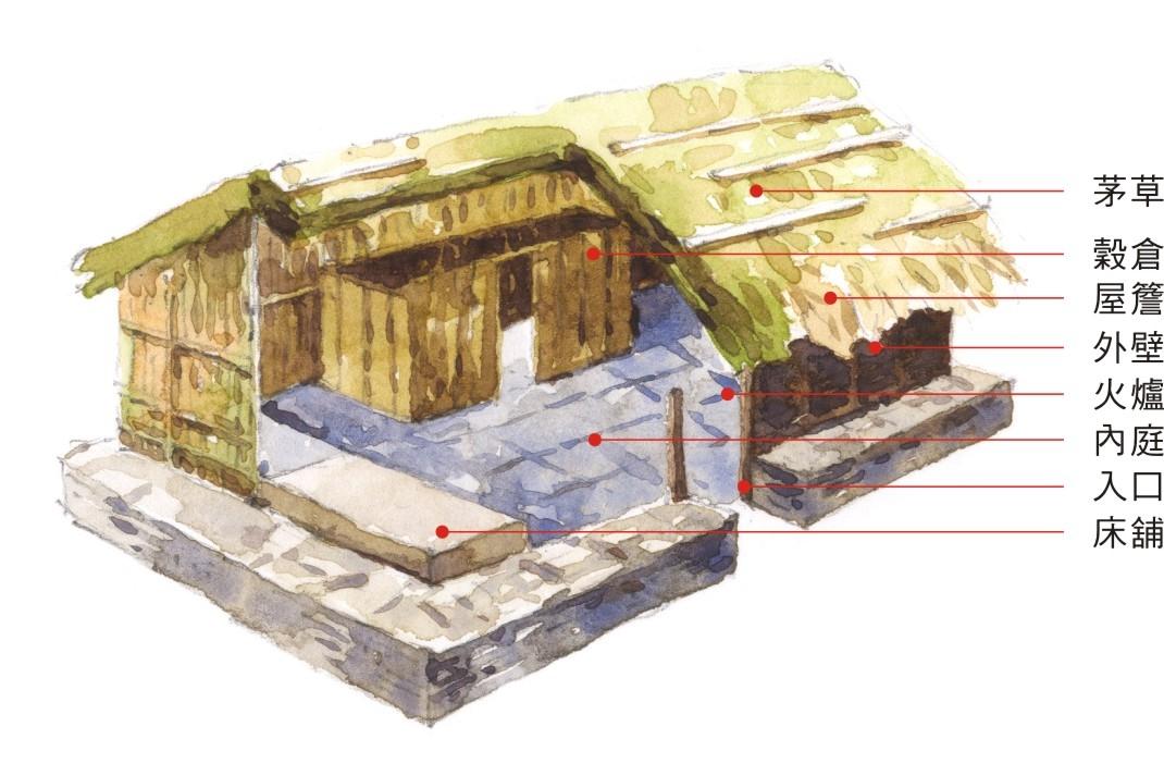布農族建築空間佈局圖