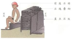 石板矮牆示意(陳世國/布農的家-潭南社區文化傳承系列)