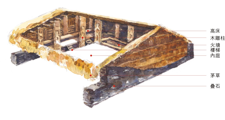 魯凱族建築空間佈局圖