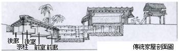 雅美族傳統家屋、工作房、涼台剖立圖